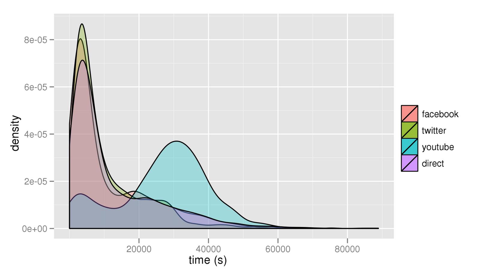 El gráfico compara la duración que tiene un enlace al ser publicado y referenciado en diferentes redes sociales.