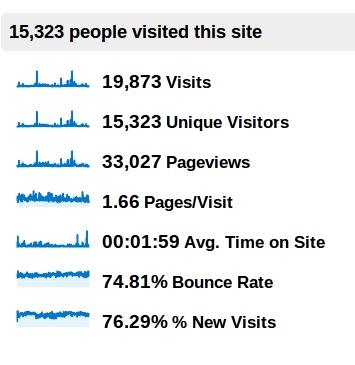 La imagen muestra un resumen de las visitas a Usando.info durante 2011