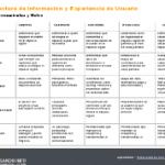 Tabla de Arquitectura de Información y Diseño de Experiencia de Usuario