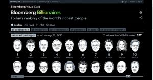 La lista alternativa de super millonarios en el sitio Bloomberg.com.