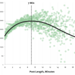 El gráfico muestra el tiempo de lectura de los posts del sitio Medium.com