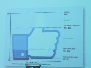 La imagen muestra los porcentajes de participación en redes sociales