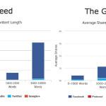 El gráfico muestra una comparación de artículos más posteados en redes sociales, en relación a su largo,