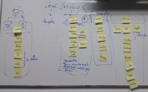 Pizarra blanca con el ejemplo de uso de card sorting en una clase