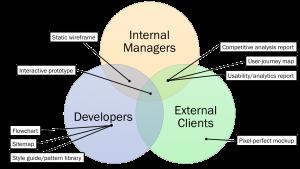 Diagrama de Nielsen Norman Group acerca de los objetos preferidos por quienes desarrollan proyectos digitales, a la hora de trabajar con diferentes tipos de audiencia, durante el desarrollo de un proyecto.