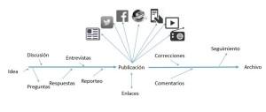 Imagen del modelo del proceso de publicación visto por Cony Sturm