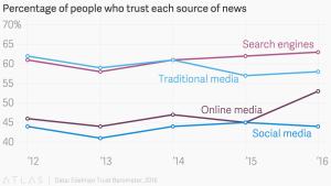 El gráfico de Edelman que muestra en quiénes confían las personas a la hora de elegir dónde informarse. Google gana.
