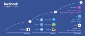 El roadmap de Facebook para los próximos diez años